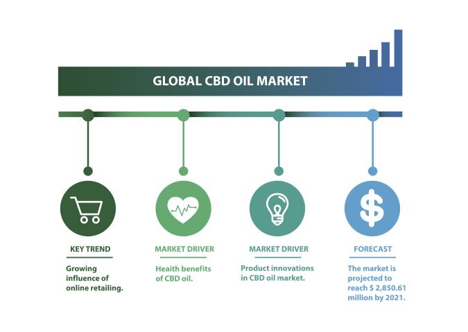 Hemp Buds for Sale - CBD Oil