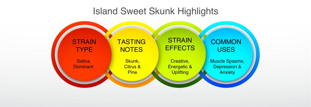 Island Sweet Skunk highlights